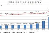 """""""2024년 치매 100만 명 시대…생명보험으로 대비해야"""""""
