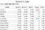 [장외시황] IBKS스팩10호ㆍ지티지웰니스 21일 상장