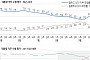 문재인 대통령 지지율 61% 급등 … 지난주 대비 11%p 상승