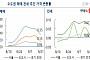 """9·13 대책 첫 주, 서울 아파트값 상승 폭 축소…""""매수자들 지켜본다"""""""