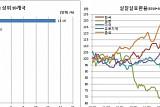 원화 실질실효환율 석달만 급반등, 8월 상승폭 61개국중 6위