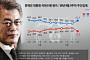 문재인 대통령, 리얼미터 조사서 국정지지도 60%대 회복