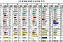 [2018 국감] 국내 최고품질 쌀, 일본 품종에 밀려 '찬밥' 신세