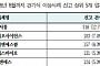 [2018 국감] 최근 3년 건강기능식품 부작용 신고 2332건…서흥 '엘레뉴Ⅱ' 최다