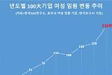 100대 기업 여성임원 첫 200명 돌파...전체 임원 中 3.2%