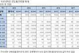 [2018 국감] '불임위험' 자궁내막증 환자, 4년새 31.5% 늘어