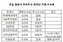 """""""해외주식 직구족 잡자"""" 증권가 수수료 인하 경쟁 '후끈'"""