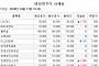 [장외시황] 옵티팜, 공모청약 경쟁률 463.49대 1