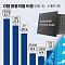 삼성전자 서버 D램도 '초격차'..세계 4위 난야는 생산 축소