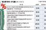 """""""미국 금리 인상기 본격화""""...뱅크론 펀드 '인기몰이'"""