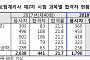 제41회 보험계리사‧손해사정사 최종 합격자 발표…총 683명