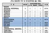[2018 국감] 국토부 항공정책 핵심부서에 정석인하학원 출신이 55%