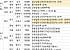 [금주의 분양캘린더] 10월 넷째 주, '검단신도시호반베르디움' 등 전국 6568가구 분양