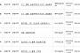 아파트투유, '서울 SH 항동 공공주택지구 2·4단지 공공분양'·'경기 이천 라온프라이빗' 등 청약 당첨자 발표