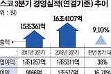 포스코, 7년 만 최대 분기 영업익… 5분기 연속 '1조 클럽'