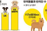 """[펫금융 돌풍] """"펫코노미 2020년까지 2배 커져 6조원"""""""