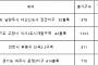 정부규제에도 강남과 길 통하니 아파트 값 승승장구