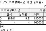 """""""집행 실적 겨우 5%인데""""...소규모 주택정비 예산 증액 논란"""