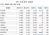 [장외시황] 14일 상장 노바렉스, 공모가 대비 44.74%↑