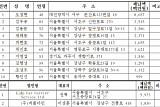 서울시 '지방세 고액 체납' 명단 공개…전 보해저축은행 대표 104억 개인 최고