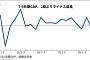 일본, 3분기 GDP 성장률 연율 -1.2%…2분기 만에 마이너스 성장