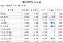 [장외시황]바디프랜드, IPO청구 소식에 '상승'