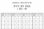 [2019 수능] 한국사 영역 정답(홀수형·짝수형)