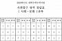 [2019 수능] 사회탐구 영역 '사회·문화' 정답
