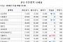[장외시황] 21일 상장 파멥신 15.83%↑…엠아이텍 경쟁률 883대 1