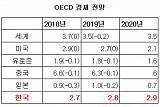 OECD, 내년 세계 경제성장률 하향…미국은 2020년부터 꺾인다