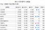 [장외시황] 29일 상장 티로보틱스 6.10%↓…기술성평가 탈락 올리패스 '급락'