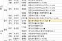 [금주의 분양캘린더] 11월 마지막주, '힐스테이트판교역' 등 전국 5492가구 분양