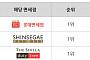 듀이셀 독보적인 면세점(롯데, 신라, 신세계) 3관왕! 판매량 13주 연속 1위