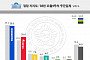 '샤이보수' 사라지나…한국당 지지율, 최순실 이전 회복