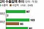'생계형적합업종' 김치 세계화 발목 잡는다