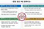금감원, 재무제표 심사제도 주요 중점 사전 발표