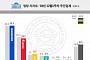 민주당 38.2%‧한국당 24.7%…거대양당 지지율 소폭 하락