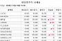 [장외시황] 블루홀 7.02%↑ㆍ시큐아이 4.55%↑ '동반 강세'