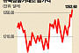 증시 탈출한 투자자들, 다시 금 찾는다