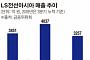 LS전선아시아, 올해 역대 최고 매출 전망...2021년 매출 1조 원 순항