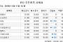 [장외시황] 에이비엘바이오 6.82%↓…이노메트리 12일 코스닥 상장