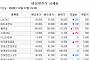 [장외시황] 14일 상장 전진바이오팜 4.76%↓…뉴트리, 13일 코스닥 입성