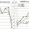 유가급락·원화강세에…11월 수입물가 급락 '3년10개월만 최대'