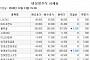 [장외시황] 디케이티, 공모청약 경쟁률 780대 1…전진바이오팜ㆍ머큐리 14일 상장