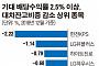 대차잔고 52조 11개월 만에 최저… 감소폭 상위 종목 '주목'