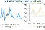 서울 아파트 5주째 하락…일반아파트 3주째·재건축아파트 7주째 '뚝'