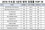 올 수도권 분양단지 청약률 상위 10곳 중 9곳이 역세권