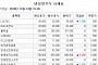 [장외시황] 19일 상장 에이비엘바이오 4.86%↓ㆍ유틸렉스 6.25%↓