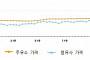 휘발유값, 평균 1452원으로 16개월 만의 최저치…6주째 하락