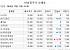 [장외시황] 에어부산, 확정공모가 3600원…싸이버로지텍 2.56%↑
